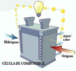 Sistema de Hidrógeno