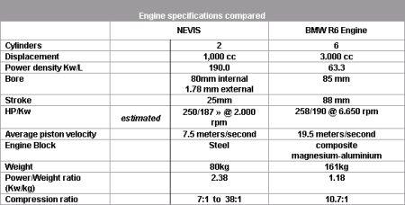 Motor NEVIS: 1 litro, 2 cilindros y 250 Cv