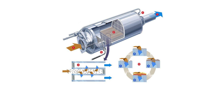 Filtro De Particulas Diesel Grafico