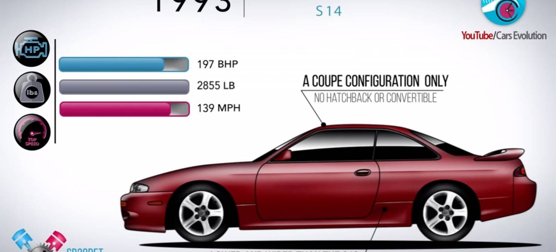 Nissan Silvia Historia Video 0818 01