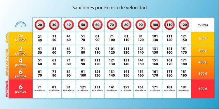 10 Infracciones Quitan Puntos Tabla Sanciones Velocidad