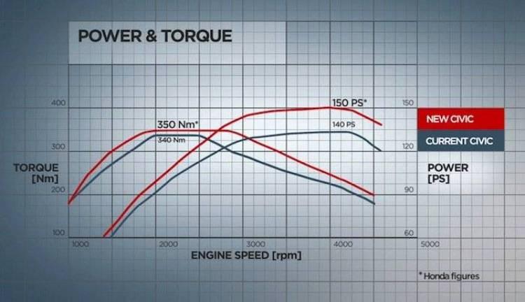 Honda Civic i-DTEC 2.2