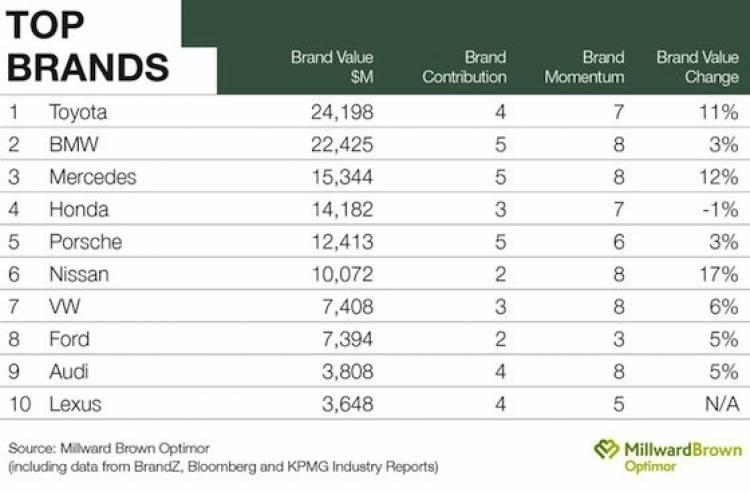 Top 10 BrandZ 2011 - Automóviles