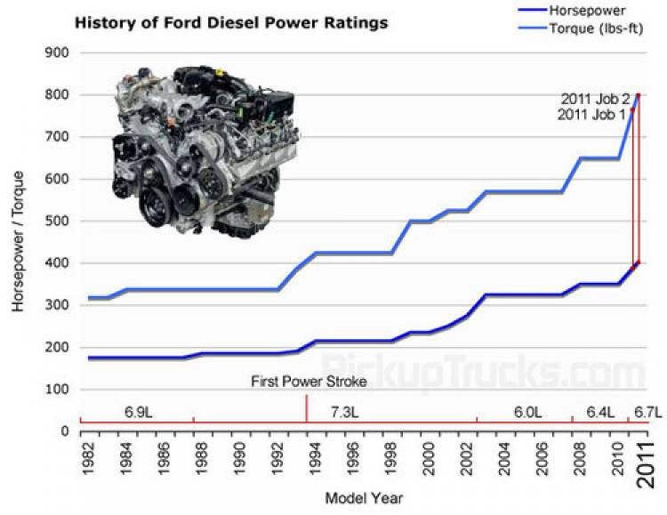 Ford vuelve a arrebatar la corona de los pick-up Heavy Duty