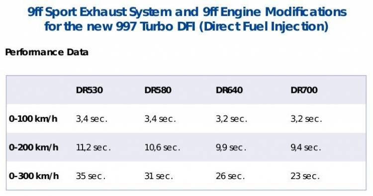 9ff DR700 911 Turbo 2010