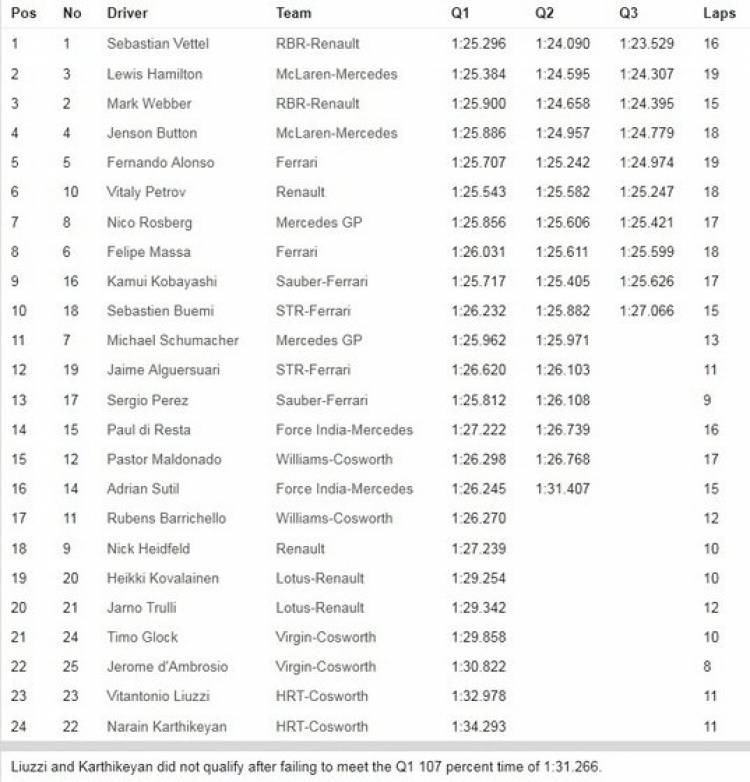 Calificación GP Australia 2011 - Tabla de Tiempos