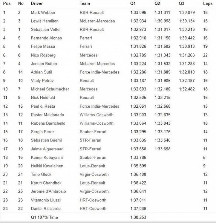 Calificación GP Alemania 2011 - Tabla de tiempos y parrilla de salida