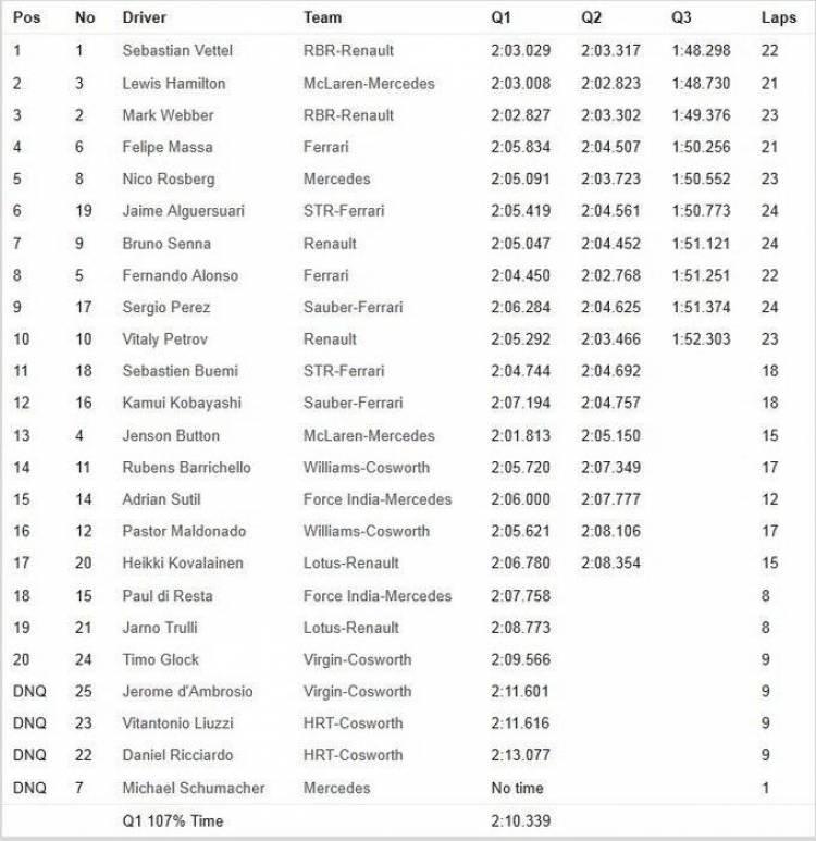 Calificación GP Bélgica 2011 - Tabla de tiempos y parrilla de salida