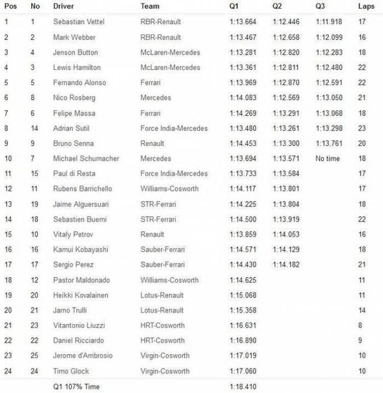 Calificación GP Brasil 2011 - Resultados