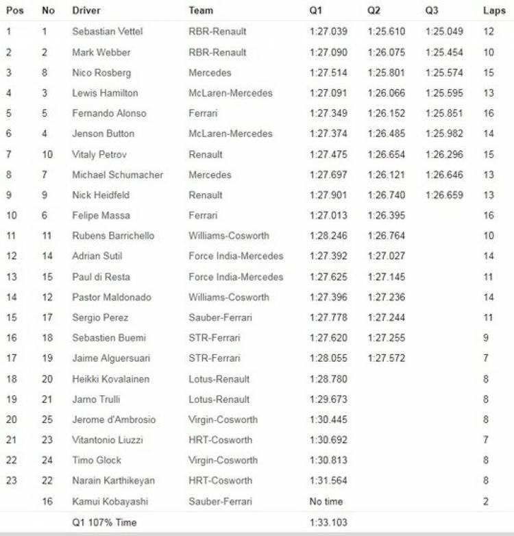 Calificación GP Turquía 2011 - Tiempos y parrilla de salida