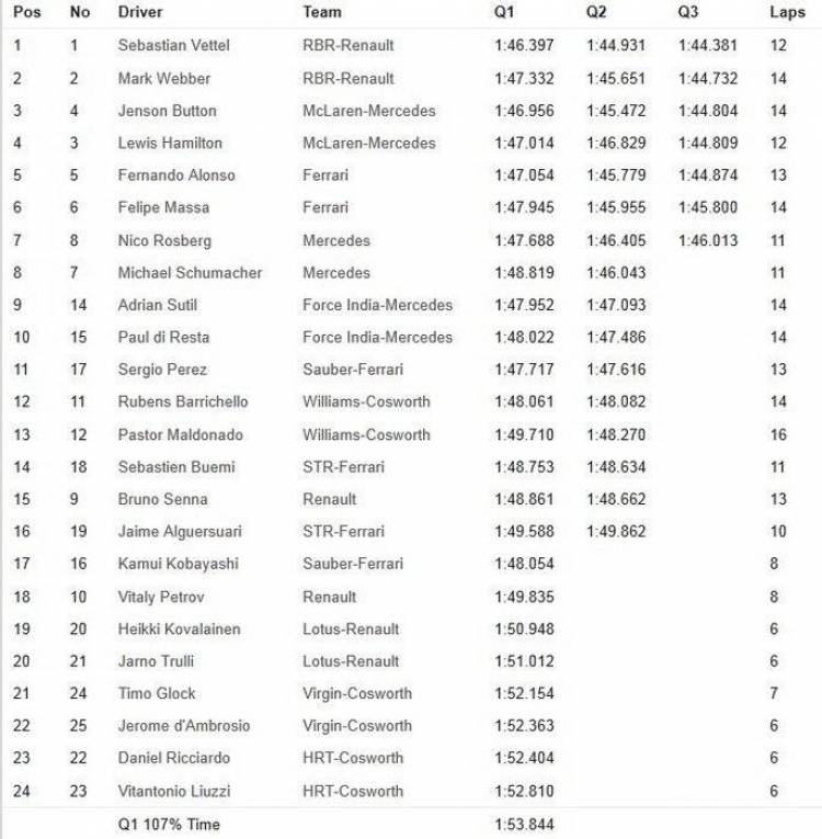 Calificación GP Singapur 2011 - Tabla de tiempos y parrilla de salida