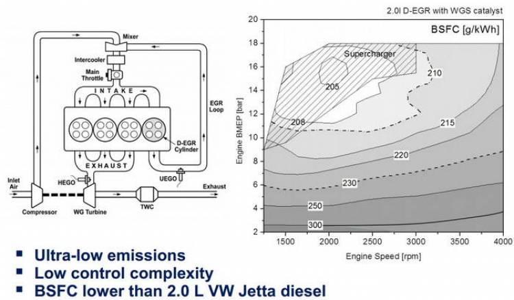 D-EGR: reinventando el motor gasolina a través de los gases de escape