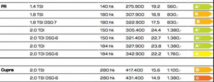 Confirmado: 280 caballos para el Seat León Cupra