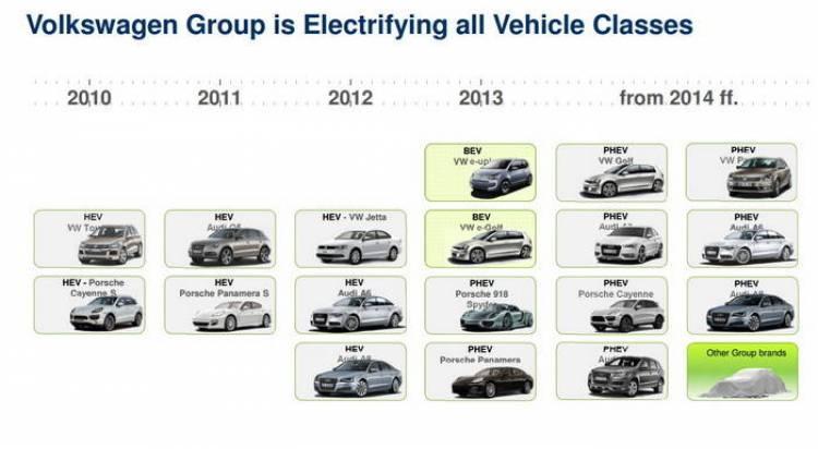 Volkswagen y Audi revelan más detalles de su futura gama eléctrica e híbrida enchufable