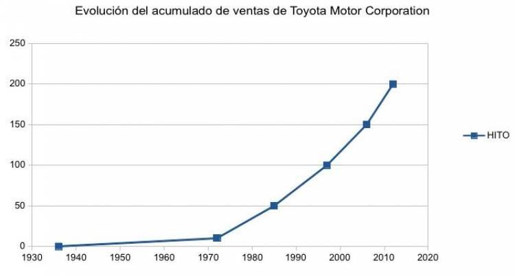 200 millones Toyota