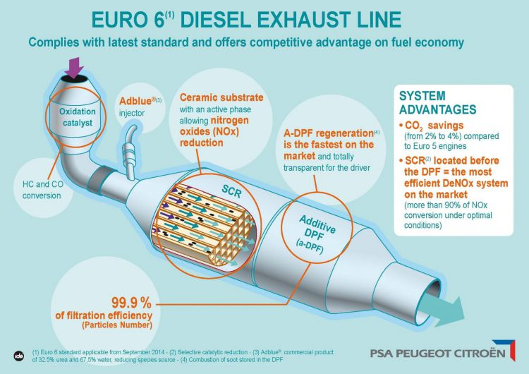 Adblue Diesel Infografia Funcionamiento Scr