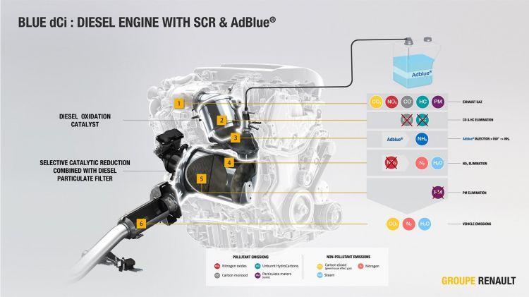 Agotar Adblue Renault Dci