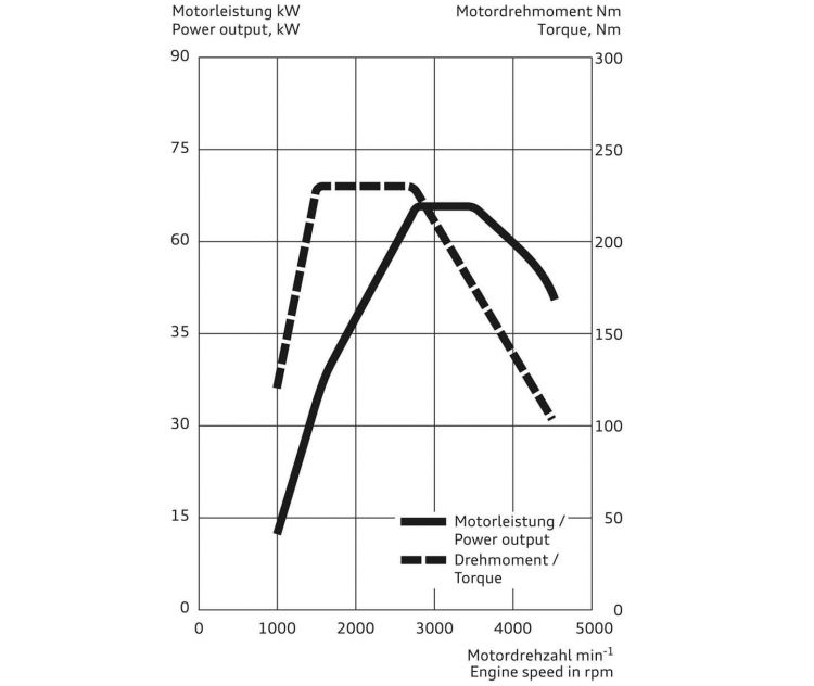 Ahorrar Combustible Marcha Larga Curva Par Potencia