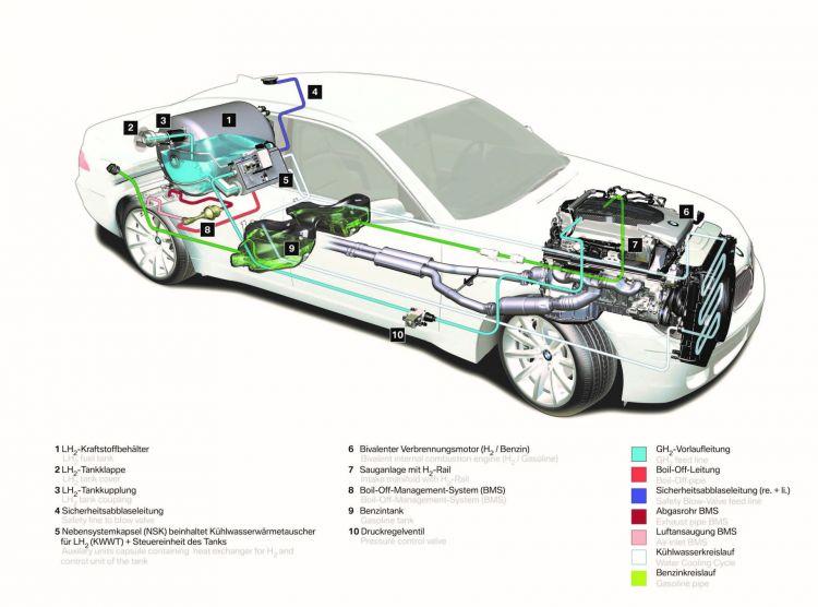 Arturo Estevez Motor De Agua Bmw Hydrogen 7 Bis