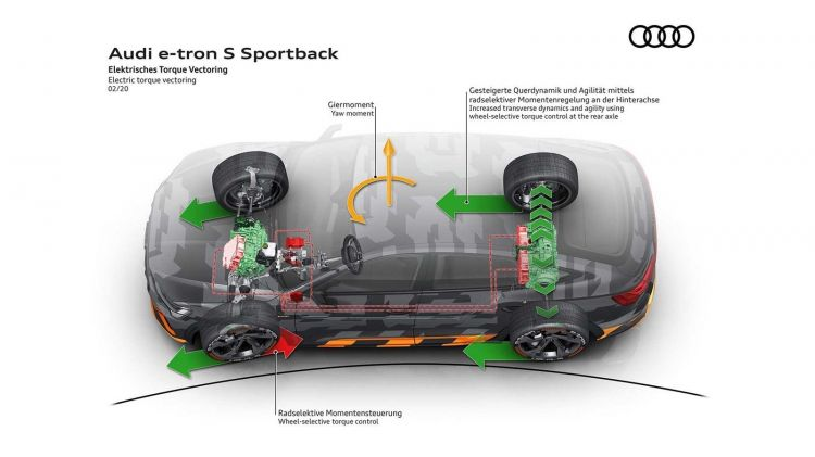 Audi E Tron S Sportback 2020 0220 013