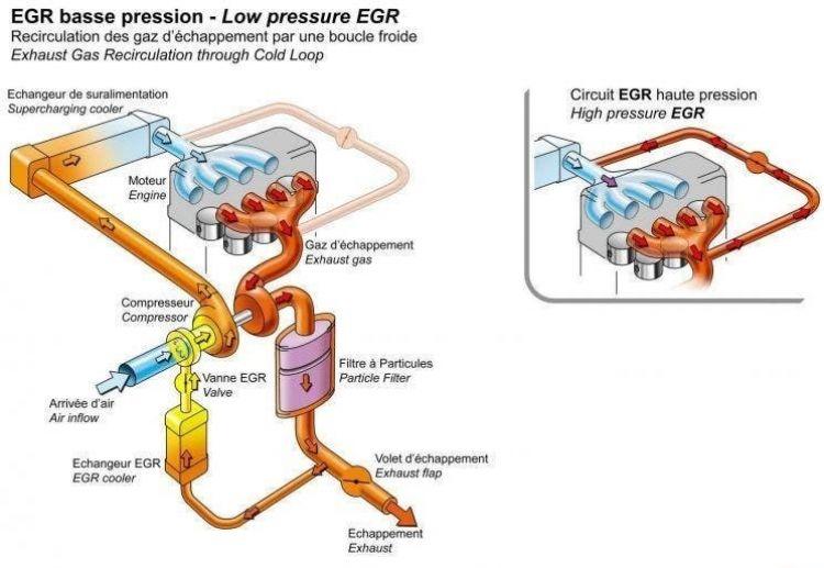 Carbonilla Coche Diesel Egr Esquema Diagrama