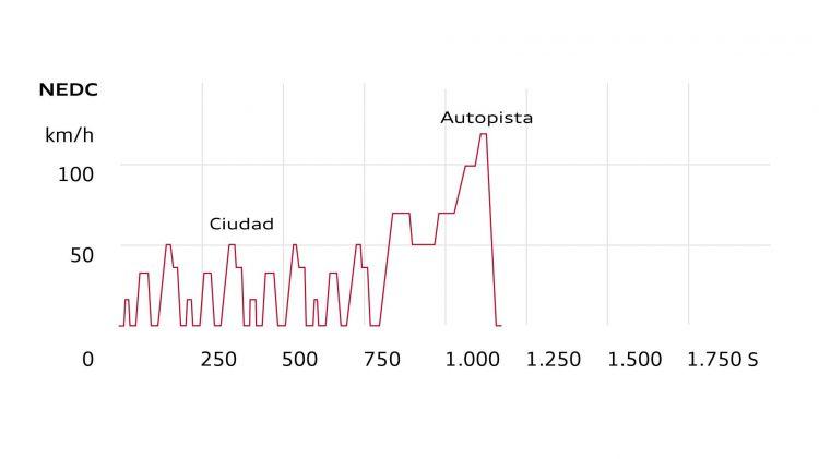 Ciclos Homologacion Wltp Nedc Grafico 01