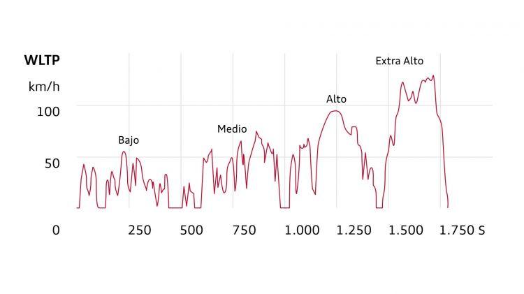 Ciclos Homologacion Wltp Nedc Grafico 02