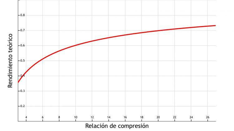 Cilindrada Rendimeinto Relacion Compresion Grafica