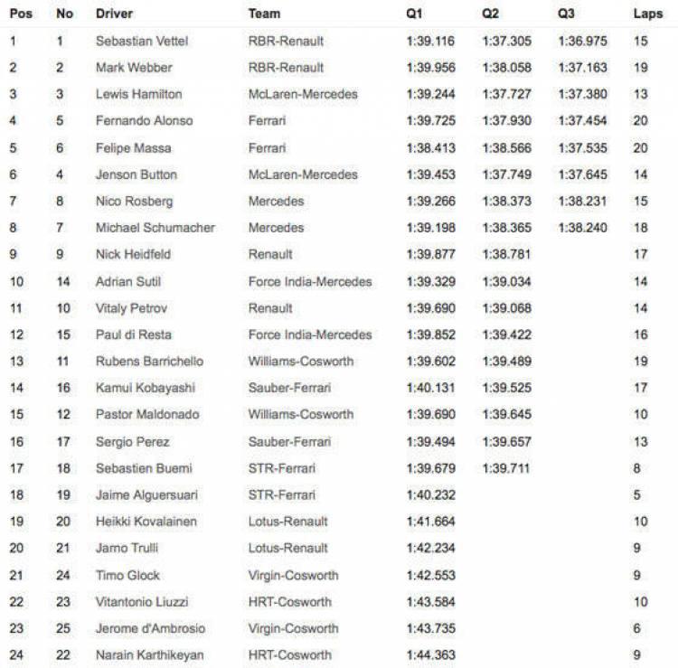 Tabla de tiempos en clasificación del GP de Europa 2011