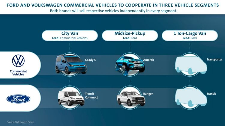 Ford, Volkswagen Sign Agreements For Joint Projects On Commercia