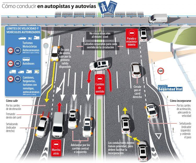 Autopista Y Autovia Correcciones