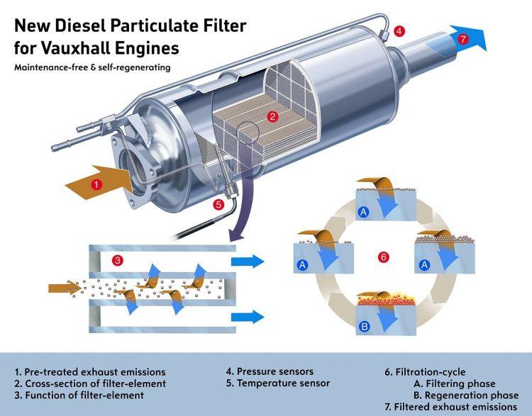 Comprar Diesel Segunda Mano 10 Anos Dpf Fap Filtro Antiparticulas