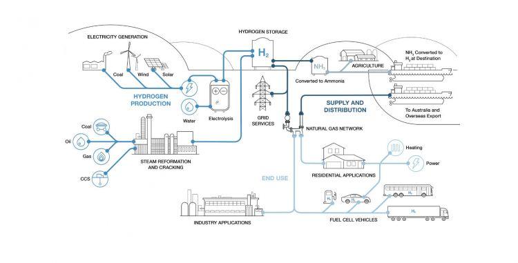 Cummins Hidrogeno Infografia