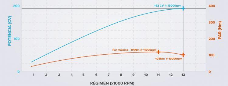 Curvas De Potencia Y Par Honda Cbr 1000 Rr Recortado