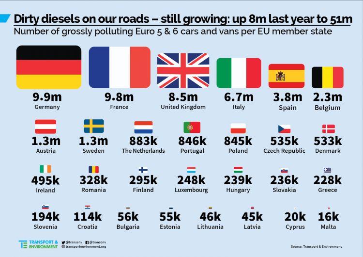 Diesel Sucios Europa