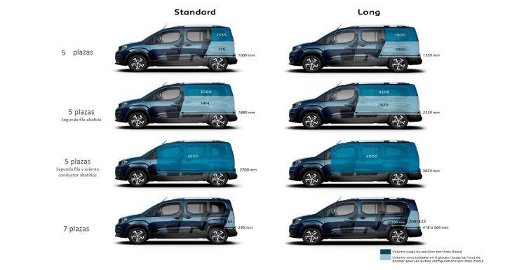 Dimensiones Peugeot Rifter