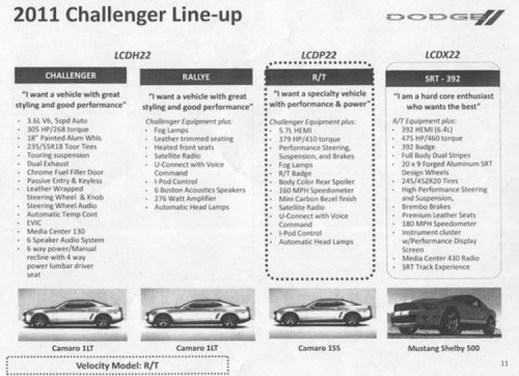 Dodge Challenger, 475 CV para el nuevo SRT8 y nuevo motor V6