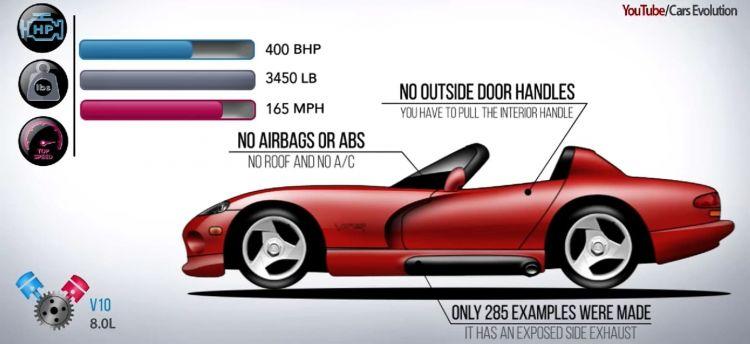Dodge Viper Historia 0318 01