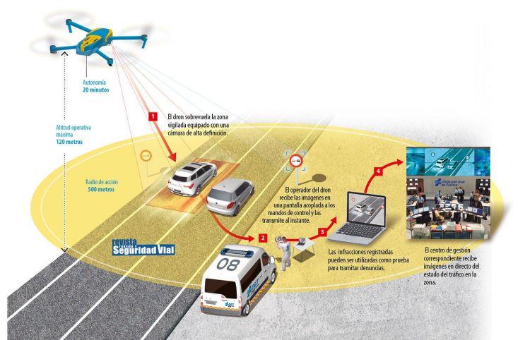 Drones Trafico Infografia