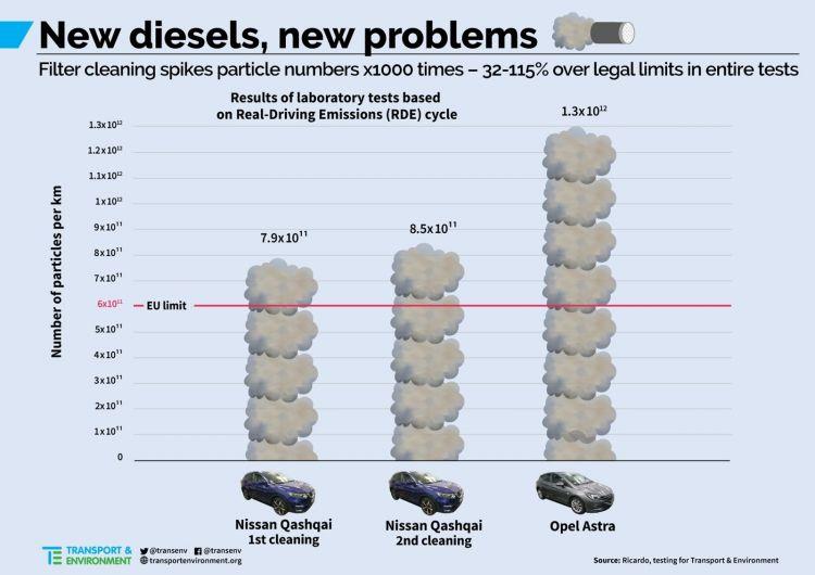 Emisiones Diesel Te Fap 0120 01