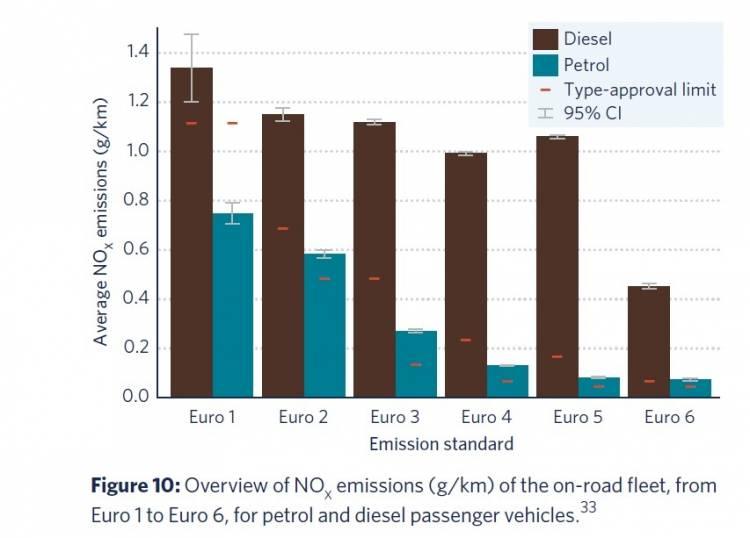 Emisiones Nox Gasolina Vs Diesel Euro 1 Euro 6