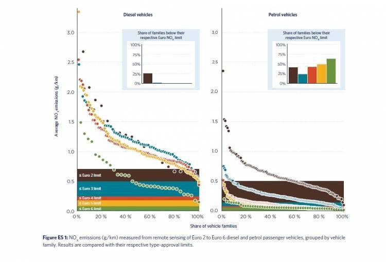 Emisiones Nox Gasolina Vs Diesel Euro Ii Euro Vi