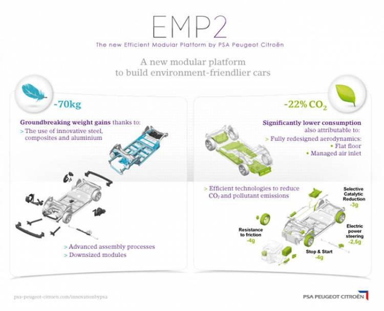 EMP2: Peugeot estrena plataforma modular