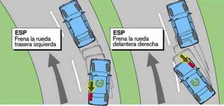 ESP, control electrónico de estabilidad (funcionamiento)