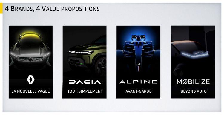 Estrategia Renualt Alpine Mobilize Dacia Marcas
