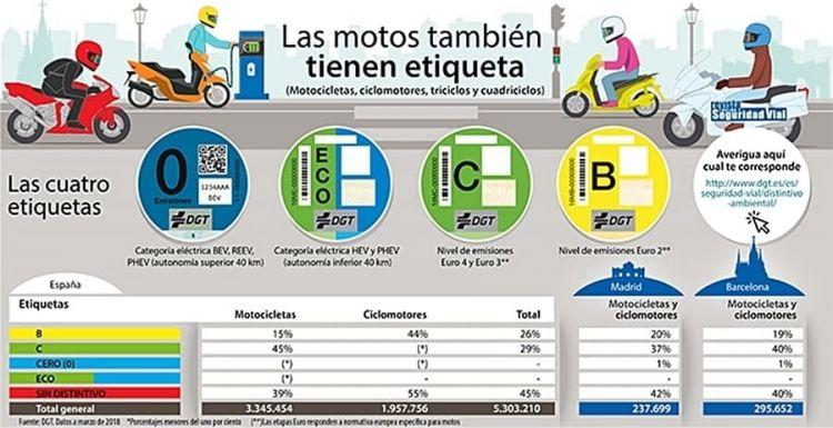 Etiqueta Emisiones Motos Dgt Infografia