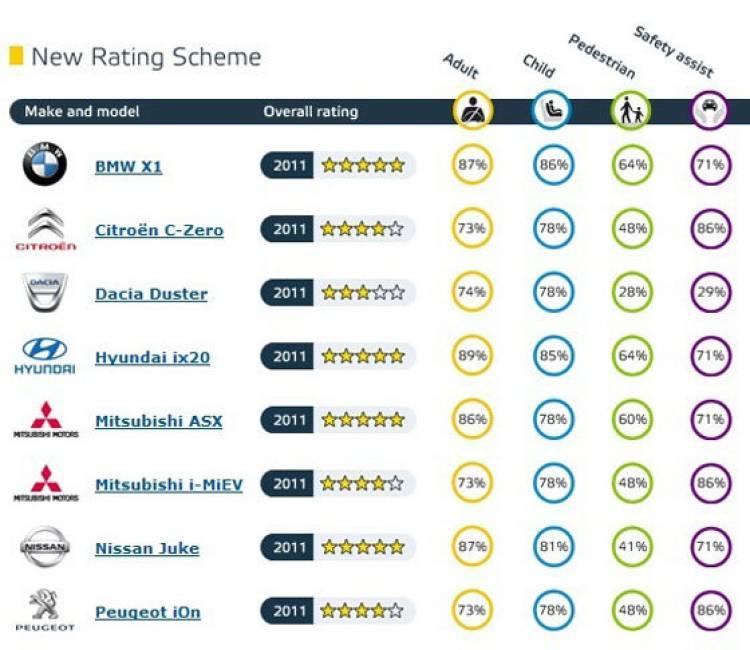 Resultados EuroNCAP 2011