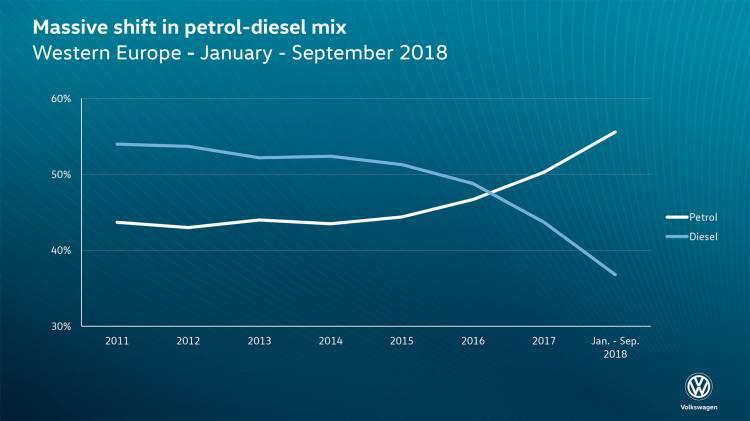 Evolucion Diesel Europa
