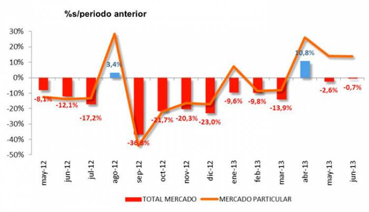 Evolución de las ventas en 2013