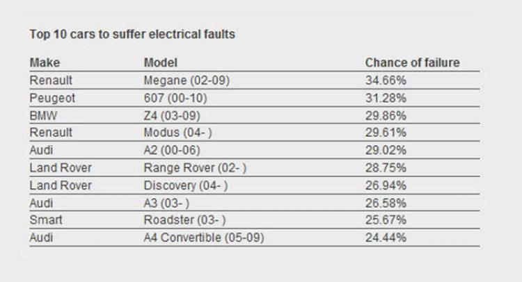 Ránking averías eléctricas